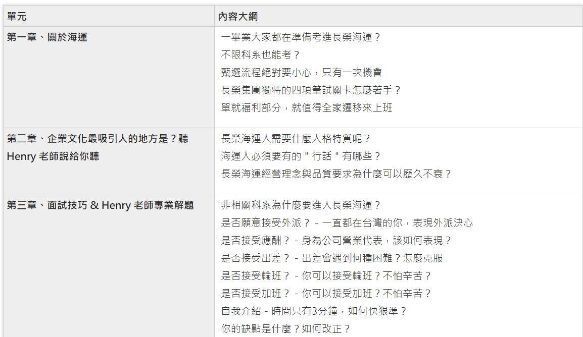 (線上影音課程)長榮海運招募準備及高頻面試中英必勝大全